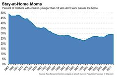 The share of moms who don't work outside the home is rising after decades of decline.