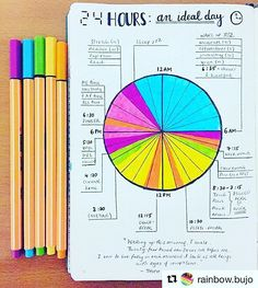 """""""This will keep me focused on what's important = family, friends and me. It's my time, my life"""" ----- An incredible quote to live by this year as we work on #CultivatingCare. #Repost @rainbow.bujo with @repostapp ・・・ #PlanWithMeChallenge ~Day 9: My favourite idea~ There are so many things about bullet journaling that I love and one of those is that it's a fantastic creative outlet!  I'm completely in the moment when I'm creating and planning  One of my favourite ideas is this spread, ..."""
