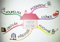 Myšlienkové mapy pre deti | eduworld.sk