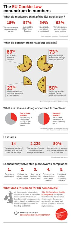 This infographic highlights the key statistics relating to the EU 'cookie law'. Two of Econsultancy's studies are included, which reveal what consumers and marketers think about cookies / the new law.