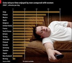 THE GENDER GAP IN LEISURE TIME