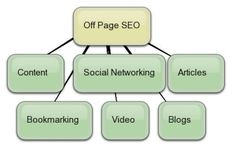 Search engine optimization is very complex term because it includes a lot of things. A normal person can keep records of all these things without having sufficient information and guidance in this regard. Before getting into further details, you must be aware of the Off Page SEO term.
