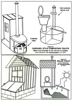 Carousel style composting toilets and solar toilet - how do they work? Outhouse Bathroom, Eco Buildings, Composting Toilet, Septic System, Natural Building, Off The Grid, Tiny Living, Living Spaces, Sustainable Living