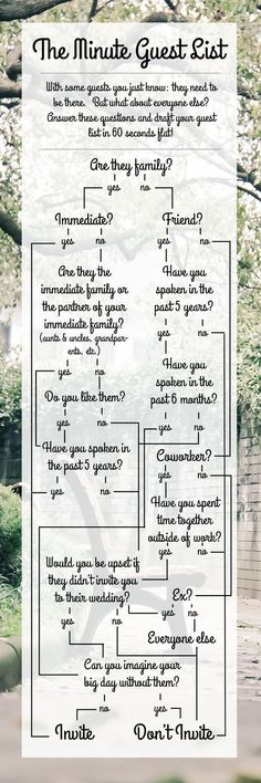 Use this handy guide to draft your wedding guest list in 60 seconds flat! From http://plantbasedbride.com