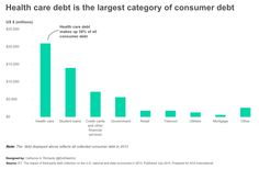 Health care debt is the largest category of consumer debt