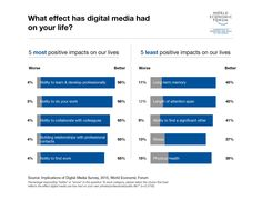 """What effect has #DigitalMedia had on your life? From """"Shaping The Future Implications of Digital Media for Society"""", a compelling new research project that Willis Towers Watson completed in collaboration with the @weforum and launched @Davos. #WEFDMS16 #WTWDavos"""