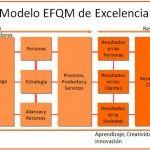 Modelo EFQM de Excelencia. http://clubresponsablesdecalidad.com/efqm-de-excelencia-2013-informate/