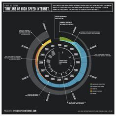 Graphic timeline of internet speed in the us