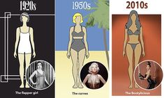 How the perfect body shape has changed in 100 years