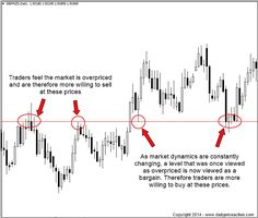 The ability to properly draw support and resistance levels is one of the most basic skills every price action...