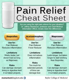 Not all over-the-counter pain relievers are created equally. When it comes to choosing an OTC pain reliever, Dr. Medical Facts, Medical Information, Nursing School Notes, Medical School, Nursing Schools, Pharmacy School, Pharmacy Technician Study, Nursing Tips, Ob Nursing