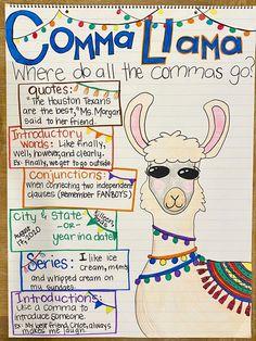 Writing Lessons, Teaching Writing, Writing Skills, Reading Anchor Charts, Writing Anchor Charts, Grammar Anchor Charts, Third Grade Writing, 5th Grade Reading, 4th Grade Classroom