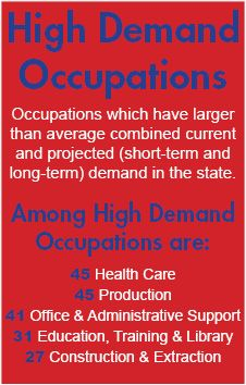 High Demand occupations have larger than average current and projected demand in the state. These are the Top 5 industry groups with high demand occupations. #Kansas #Jobs