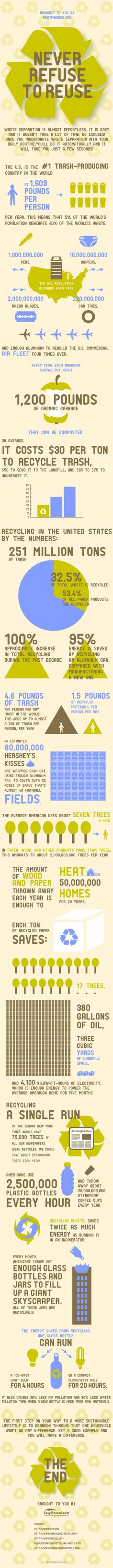 Never Refuse To Reuse! #Infographic  Yikes!!!  There's no reason not to reduce, reuse, or recycle!