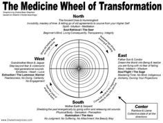 ::: Mystery School :::  --Reiki Training & Medicine Wheel--  Mystery Schools vary, but most include these as part of one's initiations & teachings - amazing gifts of spirit. Mystery schools offer a profound experience of remembering for the soul as they are inclusive of nearly all ancient traditions of mystical light work. One usually goes through many self initiations before finding themselves in a mystery school. Read the work of Manley P. Hall if you are interested in learning more.