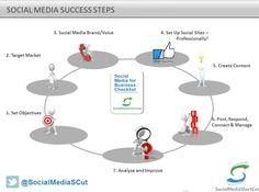 Social Media Strategy For Business (Webinar Training)