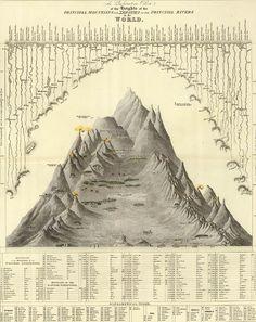 Mythology of Blue : Alexander von Humboldt, Geological charts...
