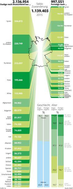 Wanderungsbewegungen nach und aus Deutschland im Jahr 2015 Erschienen in der Berliner Morgenpost Infografik: Heike Assmann
