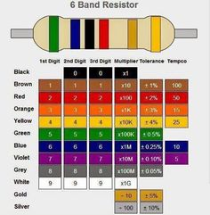 4 Band Resistor Color Code Calculator and Chart - from ...