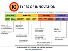 Often when people think of innovation, the first thing that comes to mind is product innovation. However, there are actually 10 different types of innovation—a… Types Of Innovation, Innovation Models, Innovation Strategy, Creativity And Innovation, Business Innovation, Innovation Management, It Management, Corporate Values, Business Model Canvas