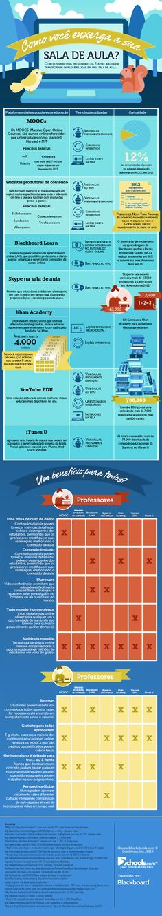 Como as 7 plataformas de tecnologia na educação estão mudando o aprendizado #Infografico