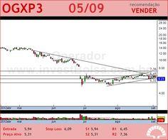 OGX PETROLEO - OGXP3 - 05/09/2012 #OGXP3 #analises #bovespa