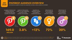 Resumen de Pinterest 2020 - 322 millones de usuarios activos