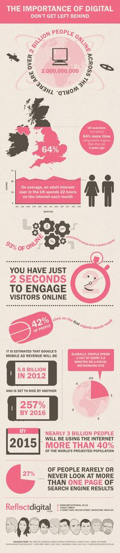 Just how important is #DigitalMarketing? Pretty important if this infographic is anything to go by...