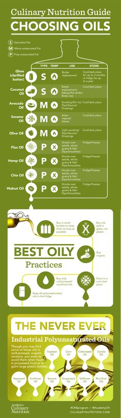 Guide to Choosing Healthy Cooking Oils, Culinary Nutrition Guide