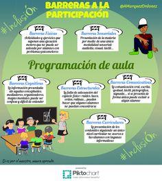 Barreras para la participación English Class, How To Plan, Education, My Love, Twitter, School Psychology, September Preschool, Onderwijs, Learning