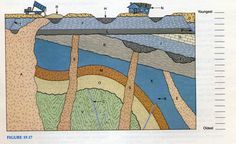 Geology IN: Order of Geologic Events