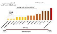 Bod pálenia olejov Line Chart, Bar Chart, Drinks, Eat, Food, Beverages, Essen, Drink, Beverage
