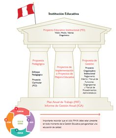 ScolarTIC: Gestión para directores de instituciones educativas