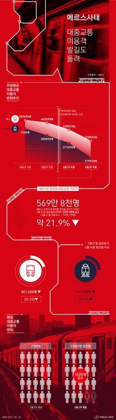 '메르스 공포'…대중교통 이용객 22% ↓ [인포그래픽] #MERS / #Infographic ⓒ 비주얼다이브 무단 복사·전재·재배포 금지