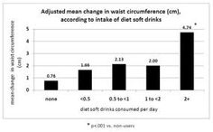 DRINK DIET SODA?  In a 2011 study, diet-soda drinkers had a 178% increase in waist circumference over 10 years, compared to non-diet-soda drinkers. Not worth it!!