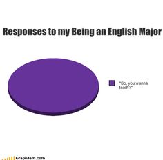 English Majors- NO. No, I do not want to teach.  I don't like people.  I like books.