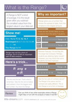 What is the Range?   Free Poster from LittleStreams on TeachersNotebook.com -  (2 pages)  - A completely FREE poster on the Range in data analysis, it's benefits and its downsides.