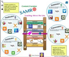 Content Curation Through the SAMR Lens @Thinglink Thinglink Thinglink - http://gettingsmart.com/2014/03/content-curation-samr-lens/