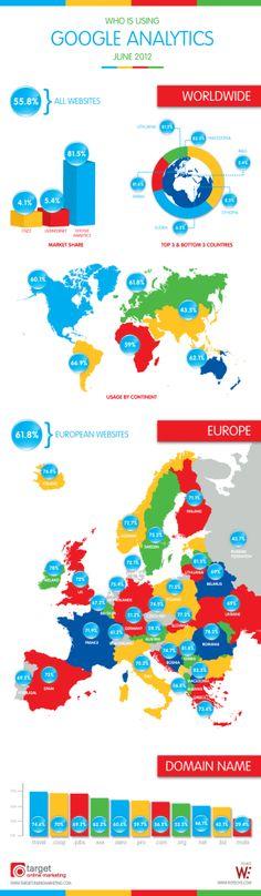 #Google #Analytics en el Mundo y en Europa, algún dato interesante como que está instalado en el casi el 60% de las webs mundiales (y, posiblemente, subiendo).