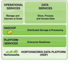 14 Best Hortonworks Data Platform images in 2012 | Big data