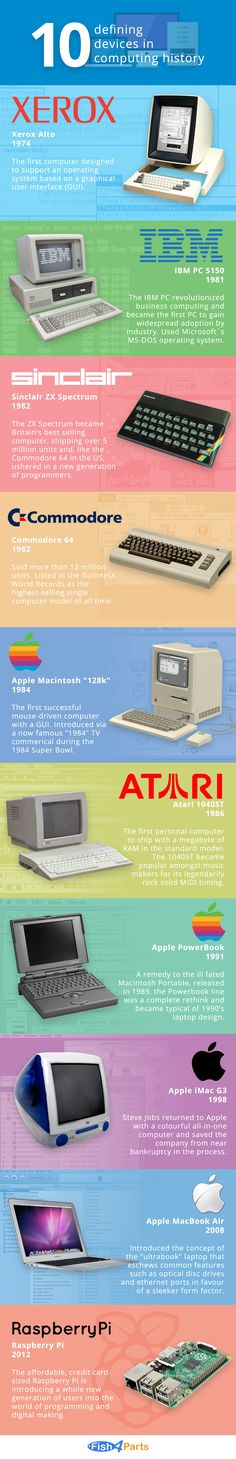 10 Defining Devices in Computing History