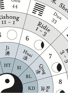 Heiner Fruehauf Chinese Medicine Holomap for download