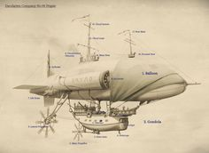 How to fly a steampunk airship ~ A lovely link explaining the functionality of all the parts included in the illustration and a much larger version of the image. Steampunk Ship, Steampunk Kunst, Steampunk Design, Steampunk Costume, Steampunk Fashion, Steampunk Machines, Steampunk Images, Flying Ship, Illustration