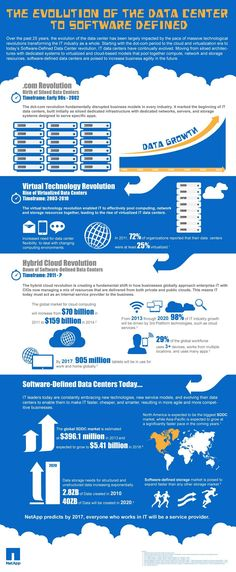 NetApp Infographic Chronicles Birth of Software-Defined Data Centers infographic Data Science, Life Science, Computer Science, Data Center Design, Disruptive Technology, Cloud Infrastructure, Computer Network, Information Graphics, Visual Identity