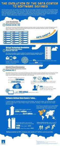 NetApp software defined data center
