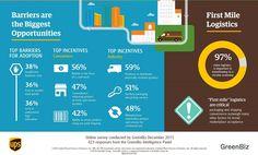 Un estudio de UPS y GreenBiz analiza el crecimiento y percepción de la economía circular | i·ambiente