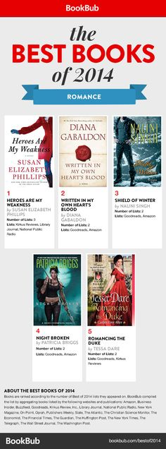 The Best Romance Books of 2014 [Infographic]