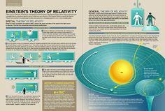 La teoría de la relatividad de Einstein #infografia #infographic #education