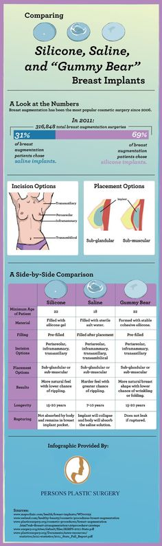 Comparing Silicone Saline and Gummy Bear Breast Implants