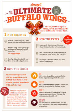 The Allrecipes Guide to Chicken Wings.